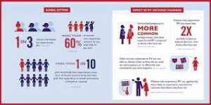 impact of IPV on sexual health